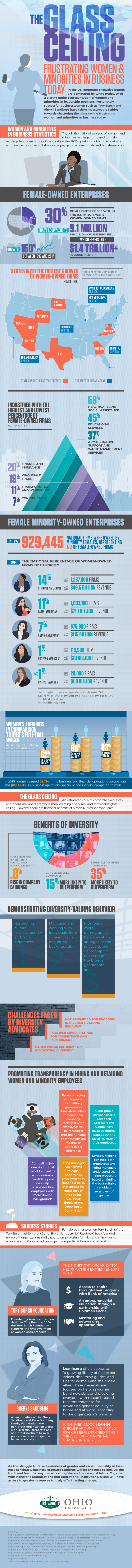 The Glass Ceiling Frustrating Women and Minorities in Business Today #infographic