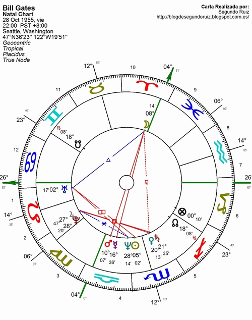Bill Gates Natal Chart Rebellions