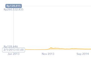 Harga Bitcoin Tahun 2013