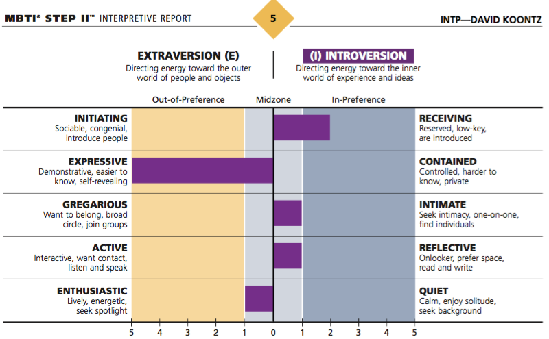 ENTJ: The Commander (Extraverted, Intuitive, Thinking, Judging)