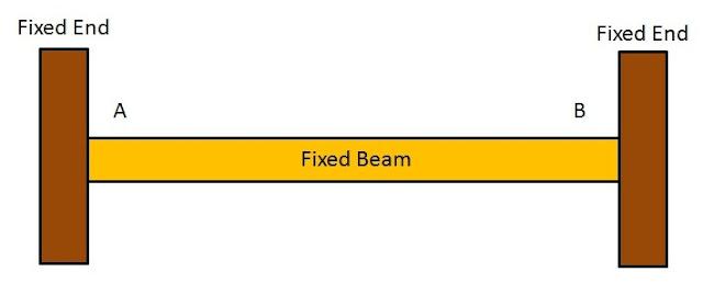 Types of Beams: Fixed Beam