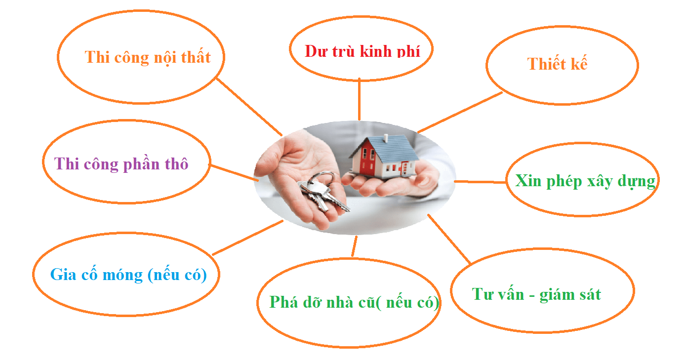Dịch vụ xây nhà trọn gói là gì? Có nên chọn loại hình dịch vụ nay hay không?