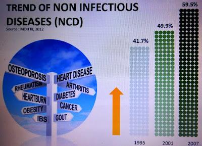 Data grafik perkembangan penyakit tidak menular di Indonesia