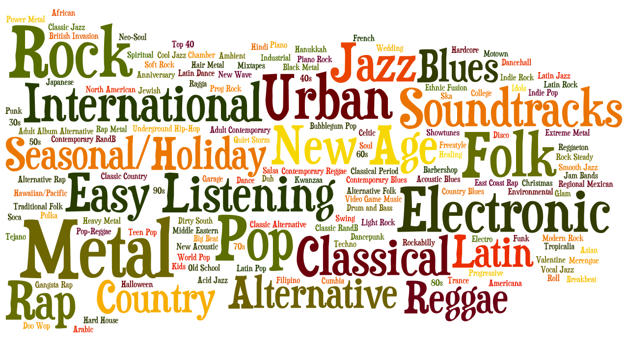 DIFFERENT TYPES OF MUSIC     ੴ  ਇੱਕ ਓਅੰਕਾਰ Satnam