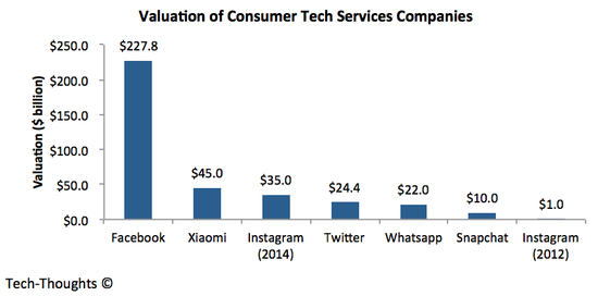 Valuation of Consumer Tech Services Companies