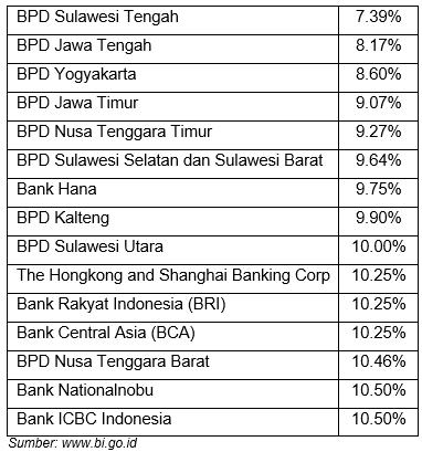 Daftar 15 bank dengan bunga KPR rendah di bawah 10% sesuai dengan data SBDK BI