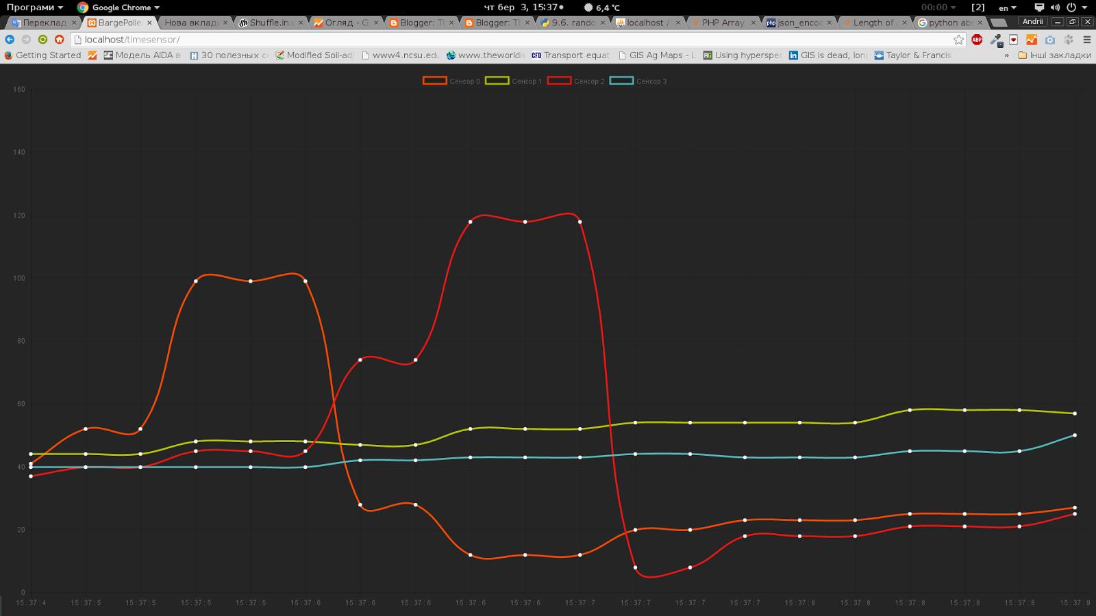 Sensors data online streaming via Arduino + Python   The