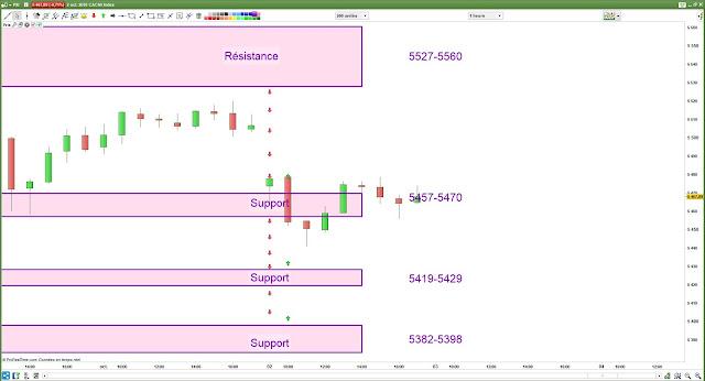 Matrice de trading bilan 02/10/18 cac40