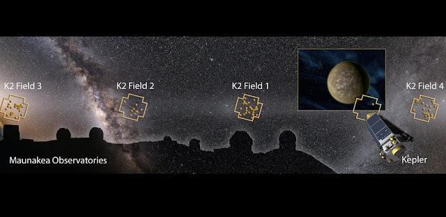 Image montage showing the Maunakea Observatories, Kepler Space Telescope, and night sky with K2 Fields and discovered planetary systems (dots) overlaid. An international team of scientists discovered more than 100 planets based on images from Kepler operating in the 'K2 Mission'. The team confirmed and characterized the planets using a suite of telescopes worldwide, including four on Maunakea (the twin telescopes of Keck Observatory, the Gemini­North Telescope, and the Infrared Telescope Facility). The planet image on the right is an artist's impression of a representative planet. Credit: Karen Teramura (UHIfA) based on night sky image of the ecliptic plane by Miloslav Druckmüller and Shadia Habbal, and Kepler Telescope and planet images by NASA.