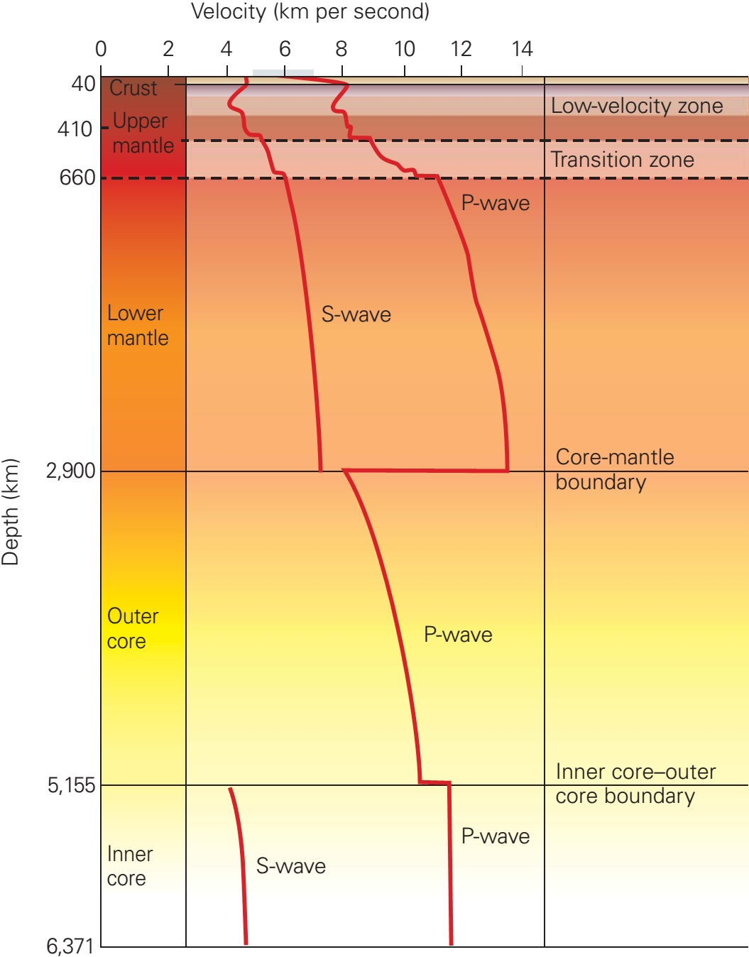 Seismic study of earths interior learning geology a modern image of earths layers sciox Gallery