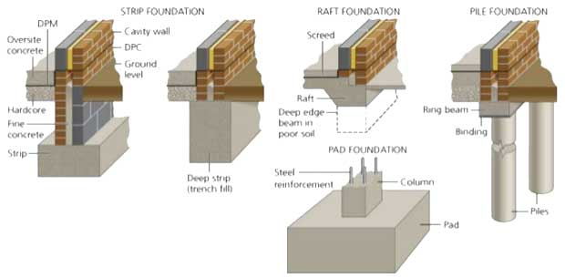 Different types of foundation classification of building for Different foundations