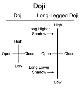 What is a doji in forex trading