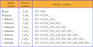 contoh-contoh senyawa alkuna
