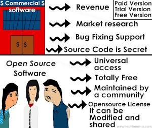 Introduction to Commercial and Open Source Software
