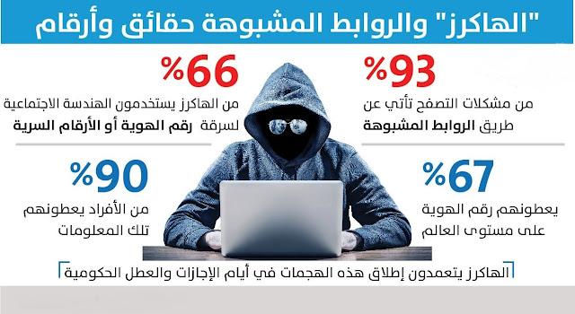 خبير معلوماتي سعودي : داعش تستدرج أبناءنا عبر أون لاين