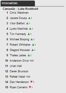 Anderson Silva volta ao ranking do UFC 17