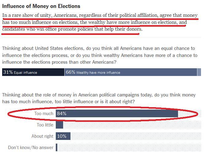 o tempo das cerejas 2: Dinheiro e política nos EUA