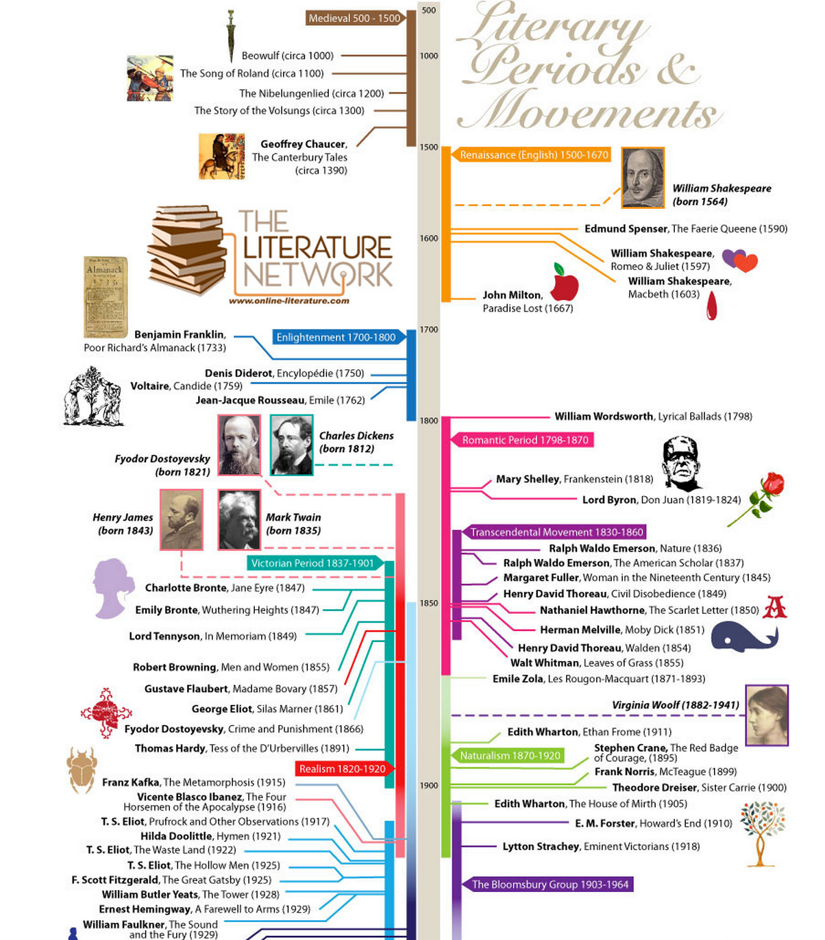 A Great Visual Timeline Chronicling The Major Literary