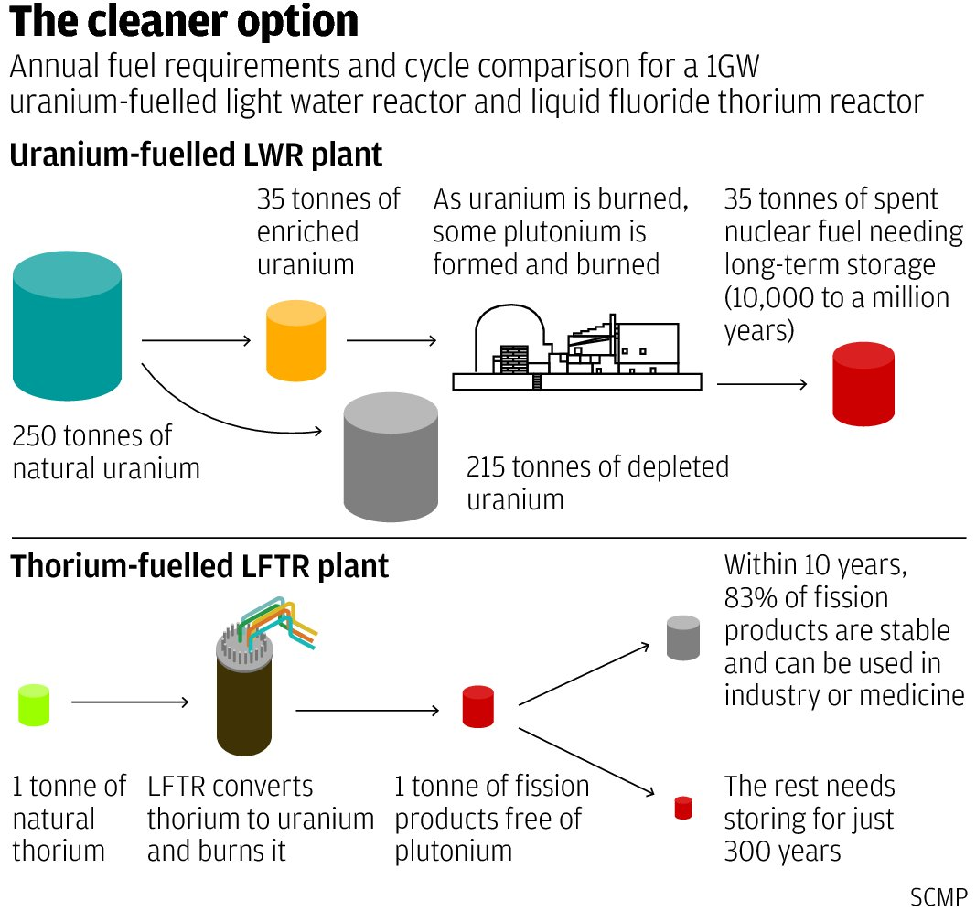 Living in the lot thorium a new direction in power generation a variant of the design using liquid chlorides and fast spectrum neutrons can burn wastes from the uraniumplutonium fuel cycle and would be very useful publicscrutiny Choice Image