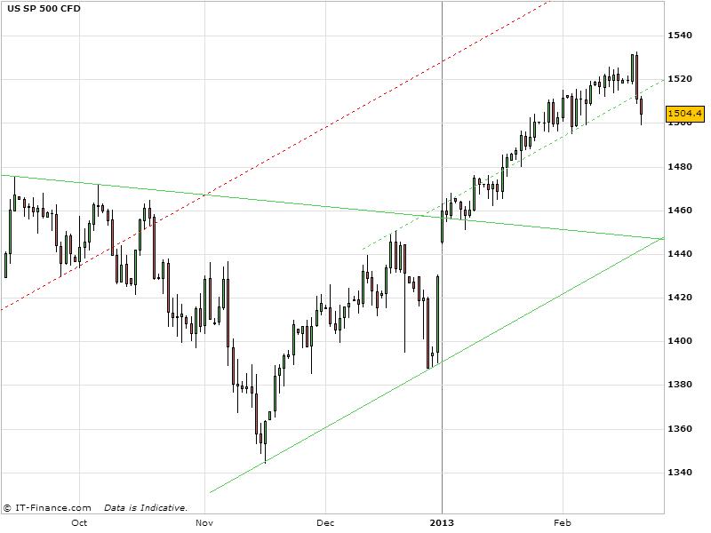 S&P 500 & STI Index ETF Stock Market Outlook 21/2/2013