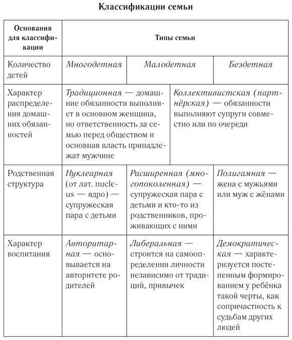 Структурный состав классификация семьи шпаргалки