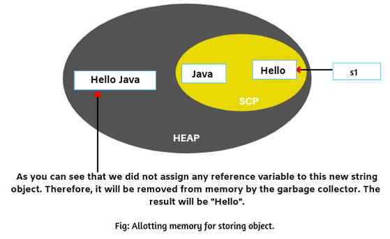 Java String Concatenation | Java Concat Method | Scientech Easy