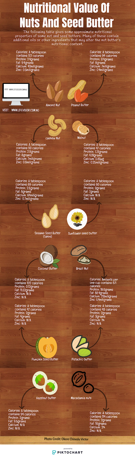 Nutritional value of nut and seed butter