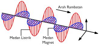 Sebutkan Contoh Gelombang Elektromagnetik Bahasa Buku Siswa