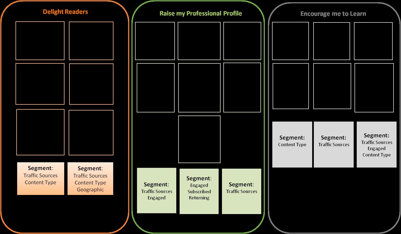 How to Measure Blogs - Segments