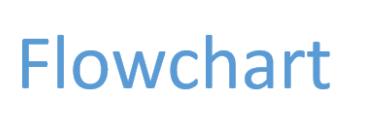 Pengertian Flowchart dan Simbolnya