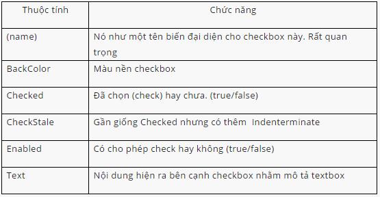 Bài 07] - RadioButton và CheckBox trong C# | IceTea Việt