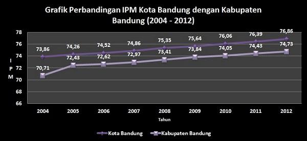 Perbandingan IPM Kota Bandung dengan Kabupaten Bandung (2004–2012)