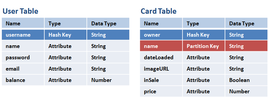 Implementing Object Persistence for Our Digital Cards with
