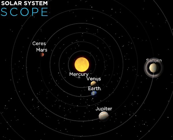 Oposição e máxima aproximação de Júpite - visão superior das orbitas