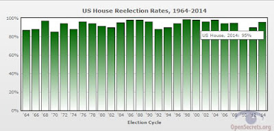 House of Representatives Incumbency Advantage