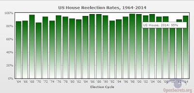 House of Representatives Incumbency Advantage