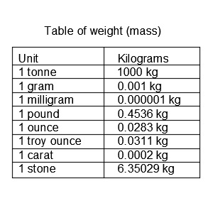 Table of weight