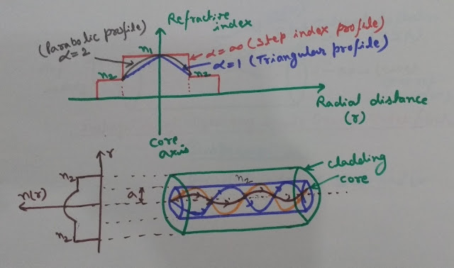 Intermodal Dispersion in Graded Index Fibers, Dispersion in optical Fibers