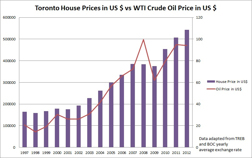 Toronto Housing Prices in US Dollars | Toronto Condo Bubble