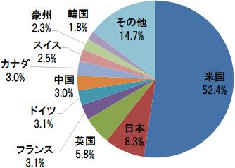 楽天・全世界株式インデックス・ファンド(VT) 国別構成比