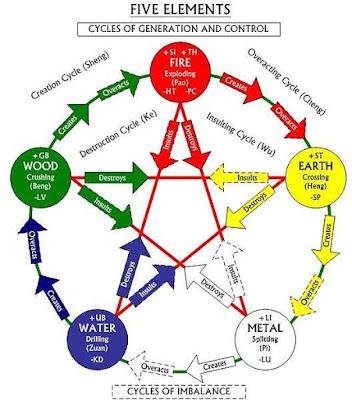 Five Element Chart Pentagrama De Foc