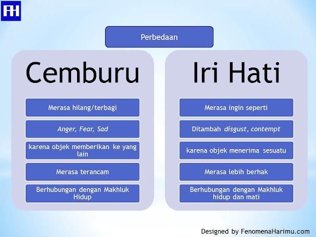 Tabel Perbedaan cemburu dan iri hati
