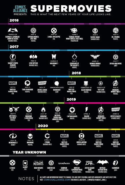 Las Películas de Superhéroes que se estrenarán próximamente