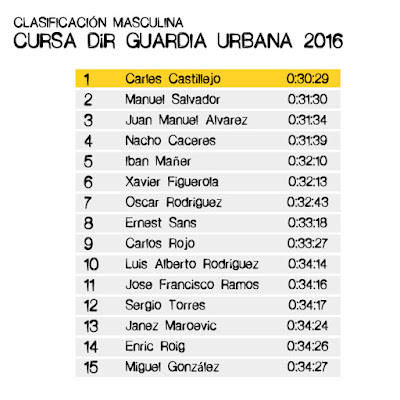 Clasificación CURSA DIR GUÀRDIA URBANA 2016 - MASCULINA