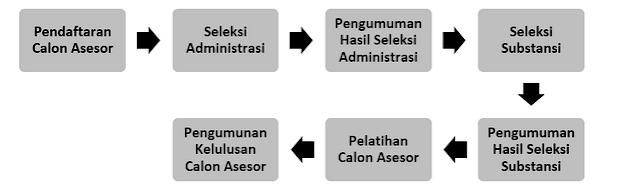 alur rekrutmen dan seleksi calon asesor BAN-S/M