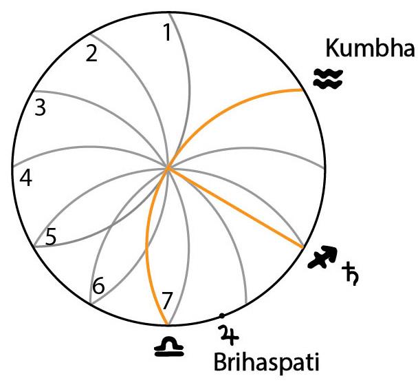 The Vesica Piscis, Kumbha (Aquarius) and the Seven Rivers of the Zodiac (by Lori Tompkins)