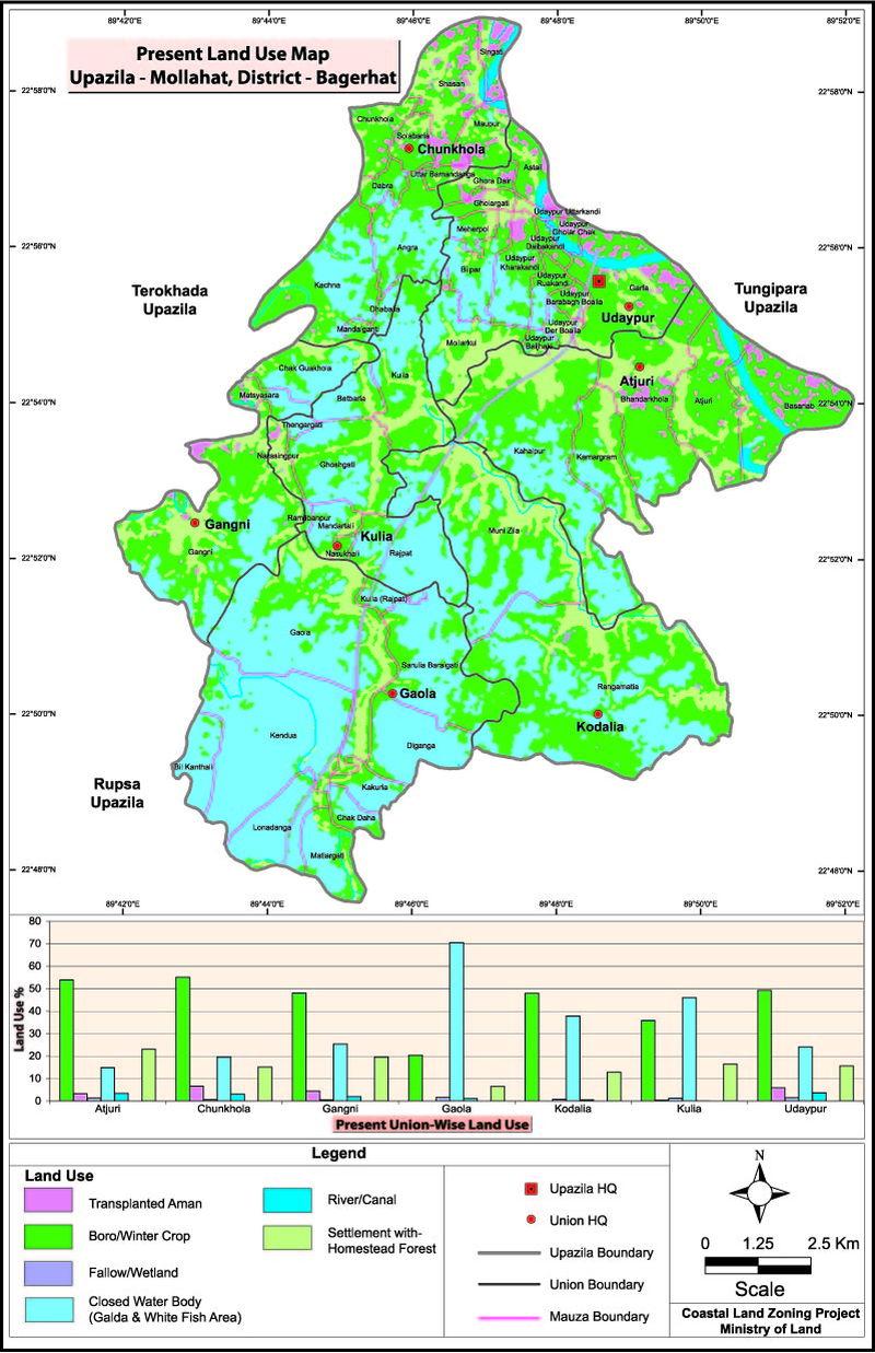 Mollahat Upazila Land Use Mouza Map Bagerhat District Bangladesh