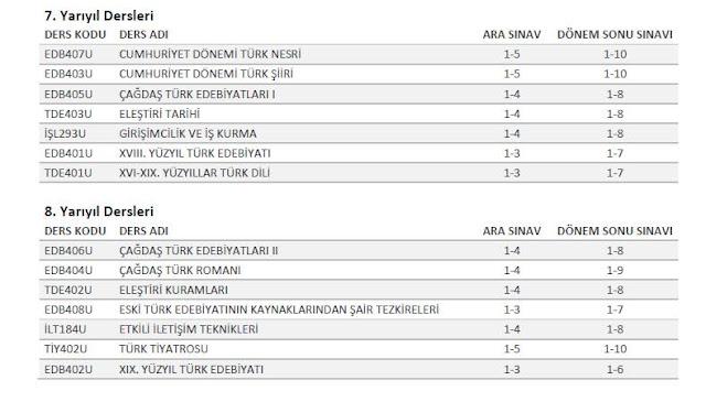 AÖF - Türk Dili ve Edebiyatı 4. Sınıf Sınav Sorumluluk Üniteleri (2016-2017)