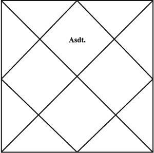 What is Horoscope ( kundli )