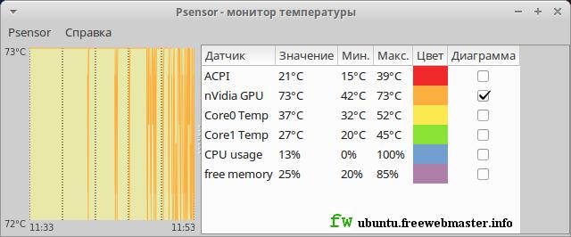 Psensor - приложение для мониторинга температуры компьютера